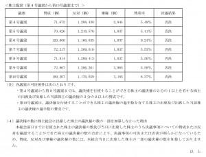 2017株主提案採決
